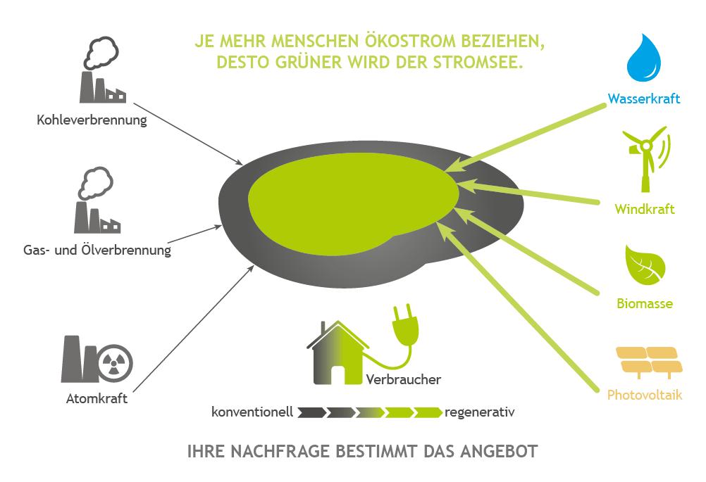Beitrag Ökostrom – GEO Energie Ostalb