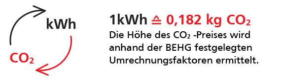 """CO"""" Bepreisung nach BEHG"""