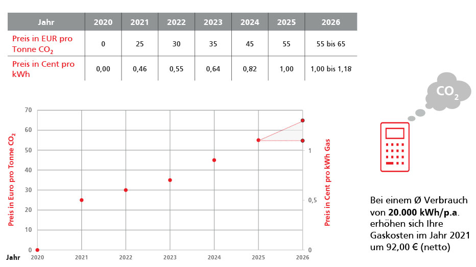 Diagram CO2 Bepreisung – GEO Energie Ostalb