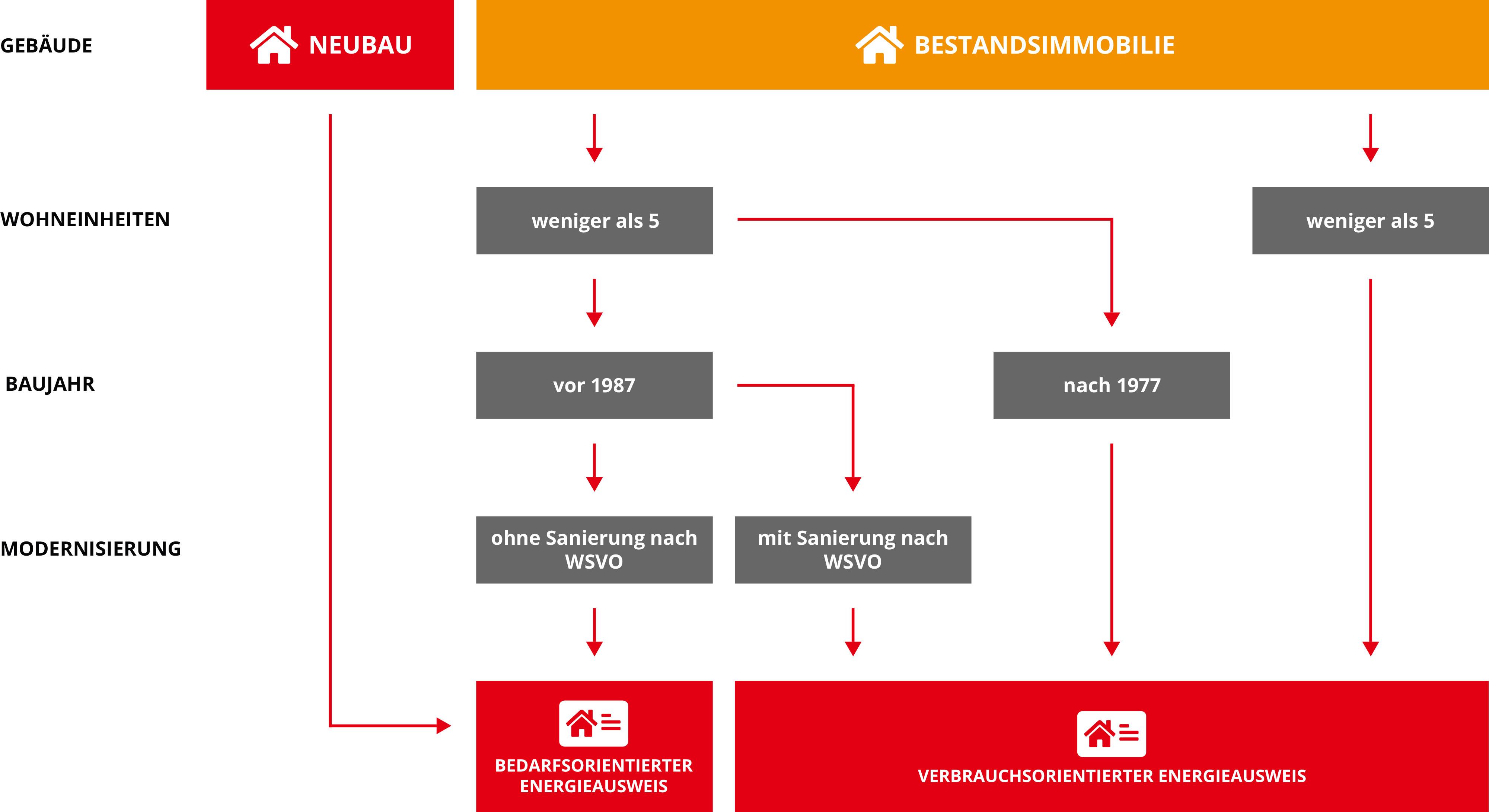 Gebäudeenergieausweis Visualisierung – GEO Energie Ostalb